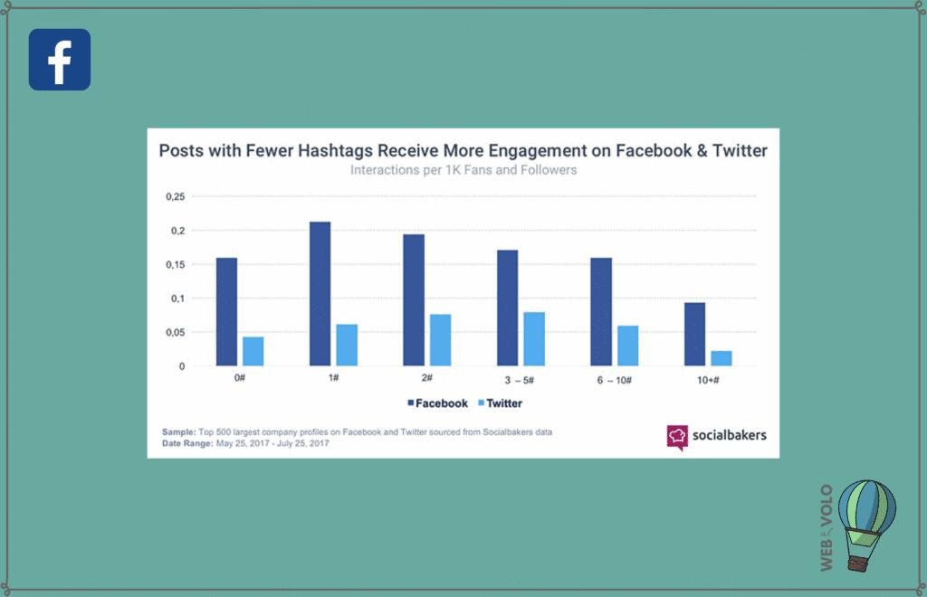 hashtag facebook analisi